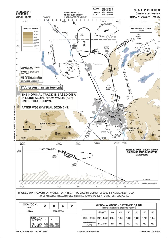 Flying - RNAV Visual approaches